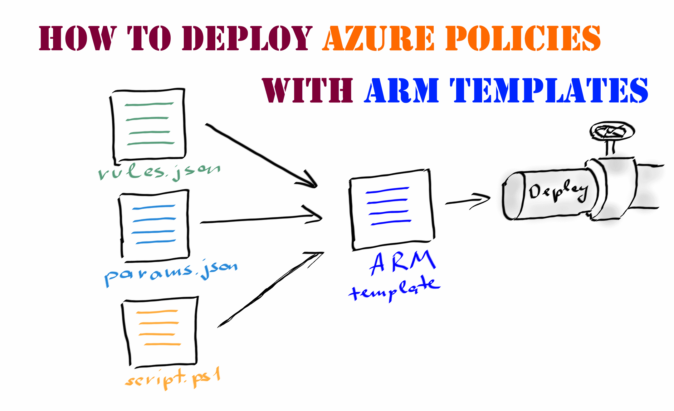 How to deploy Azure Policies with ARM templates