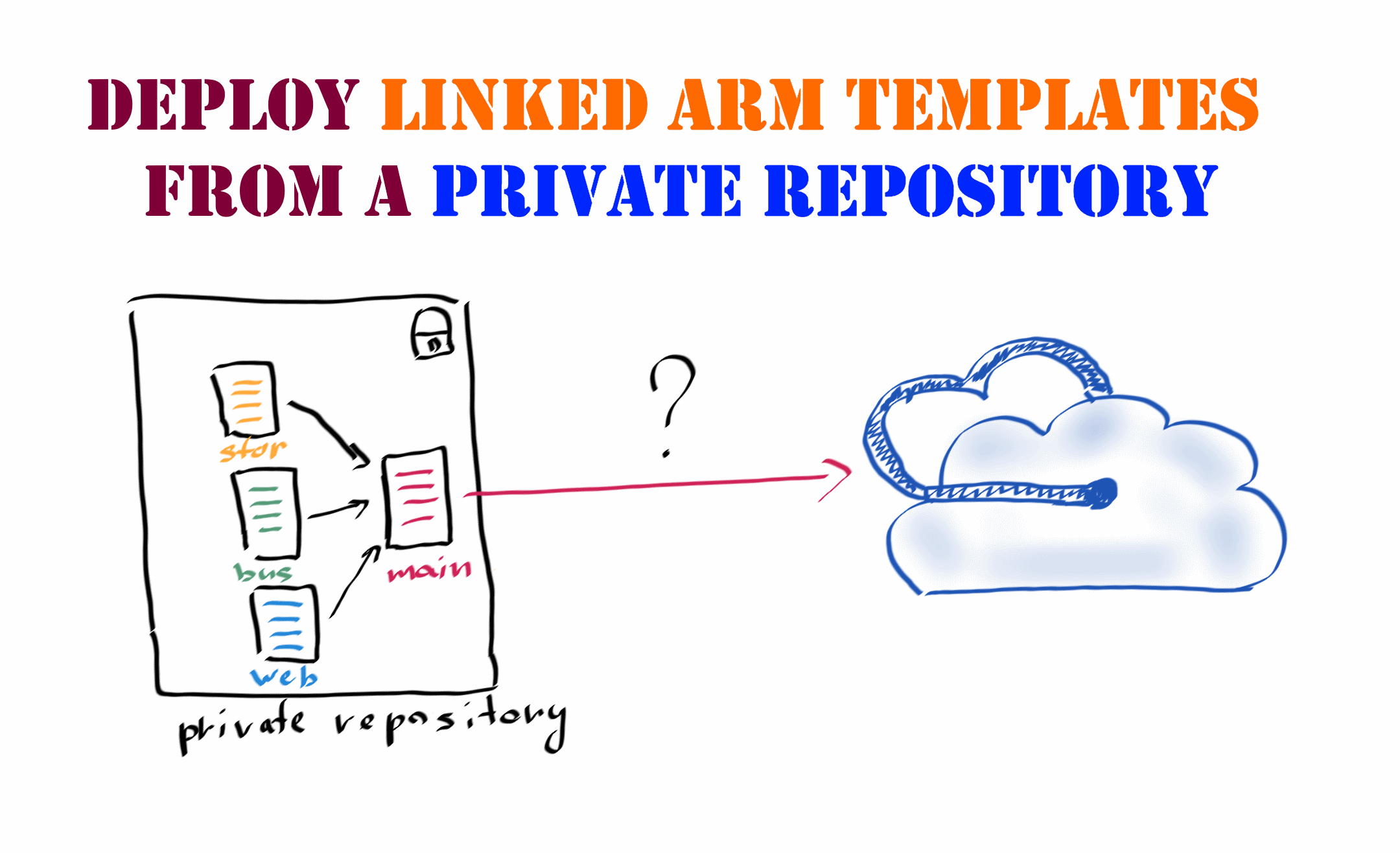 How to deploy linked ARM templates from private Azure DevOps repositories