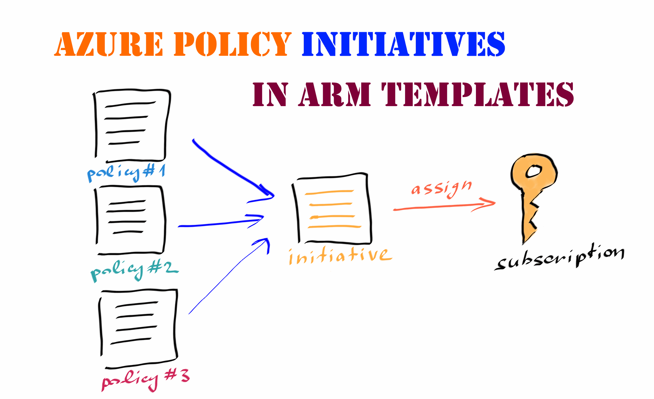 Using ARM templates to deploy Azure Policy initiatives