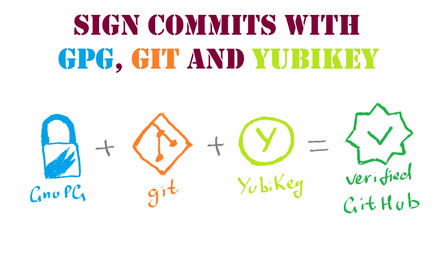 How to sign your commits with GPG, Git and YubiKey