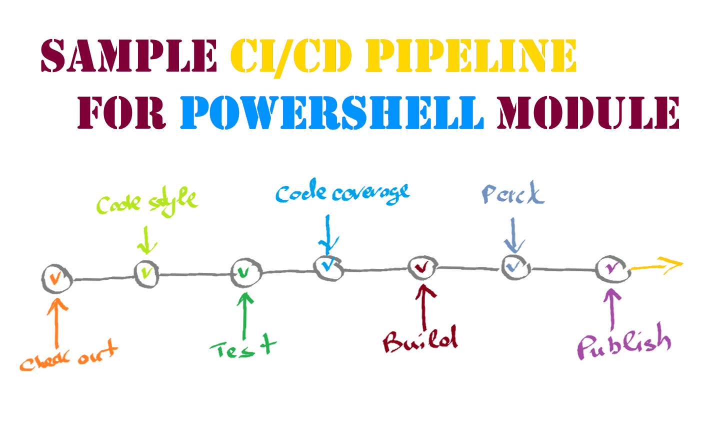 A sample CI/CD pipeline for PowerShell module